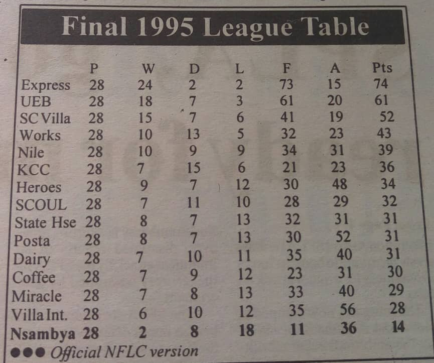 An image of the 1995 top flight league table in Uganda showing the number of institutional owned clubs.